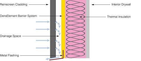 Tech Bulletin: Rainscreen Cladding Systems Compatibility